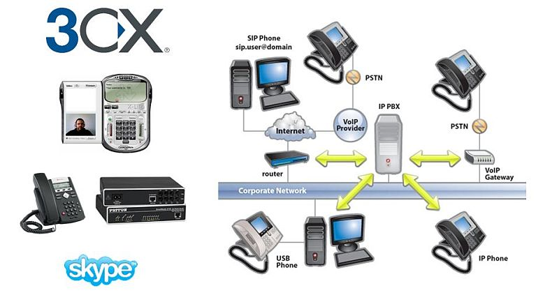 3cx-ip-phone-system!